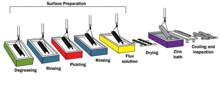 galvanising